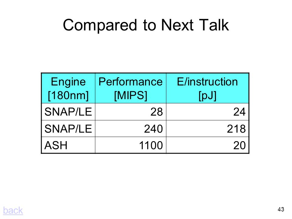 43 Compared to Next Talk Engine [180nm] Performance [MIPS] E/instruction [pJ] SNAP/LE2824 SNAP/LE ASH back