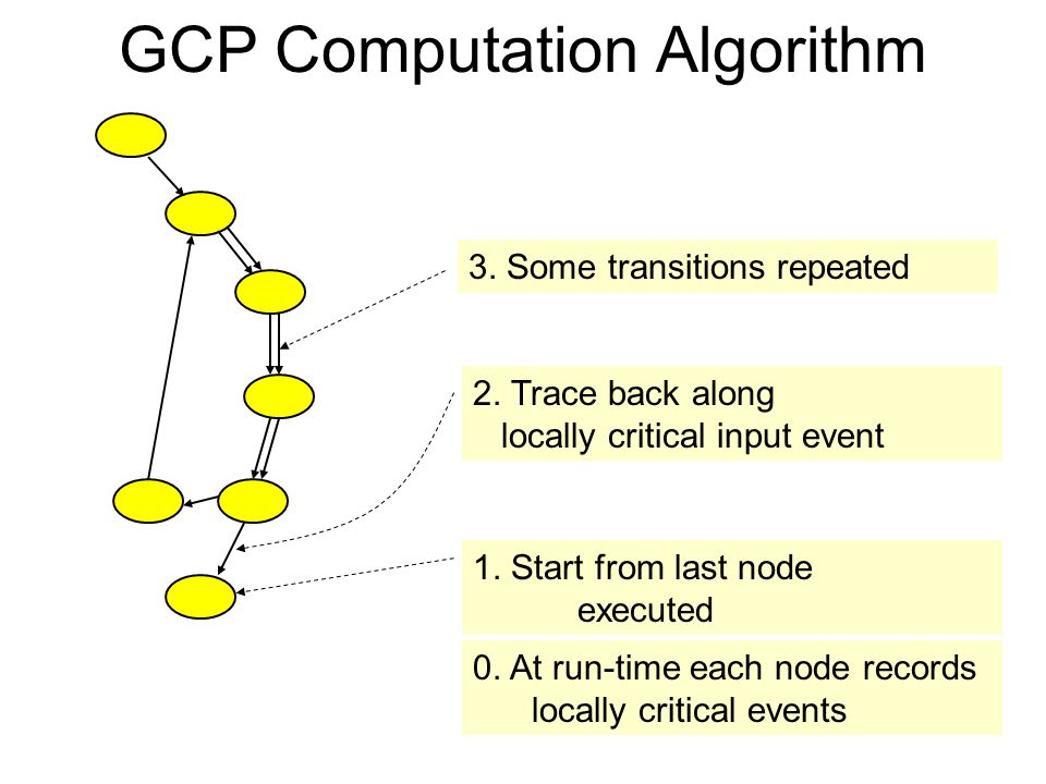 GCP Computation Algorithm 12 3. Some transitions repeated 2.