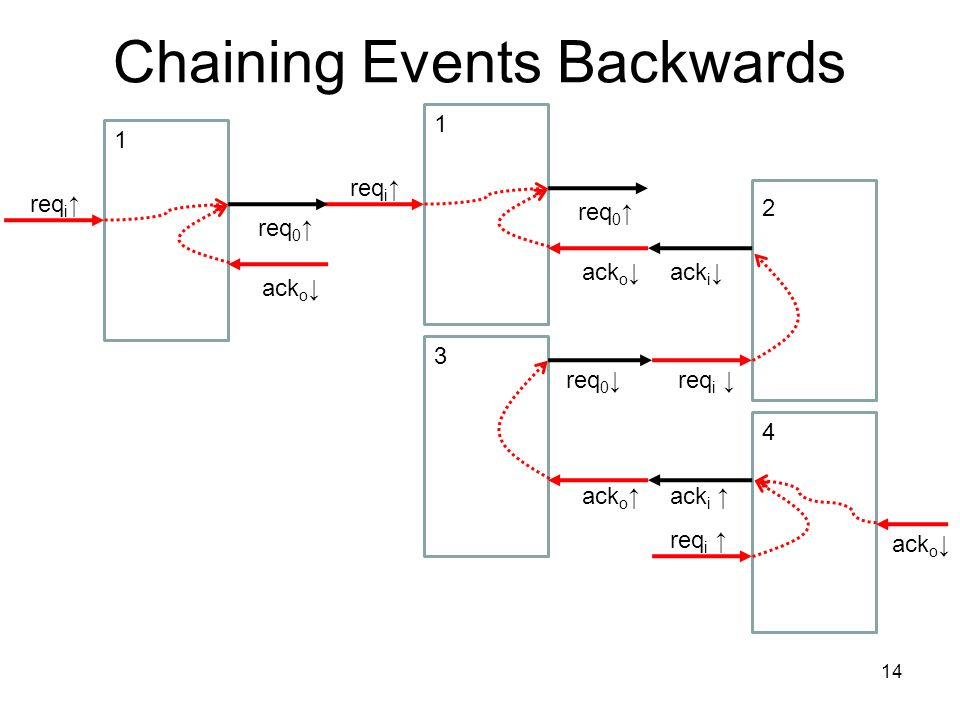Chaining Events Backwards 14 ack o req 0 req i ack i req i 2 1 ack o req 0 req i 1 ack o req 0 3 ack o ack i req i 4