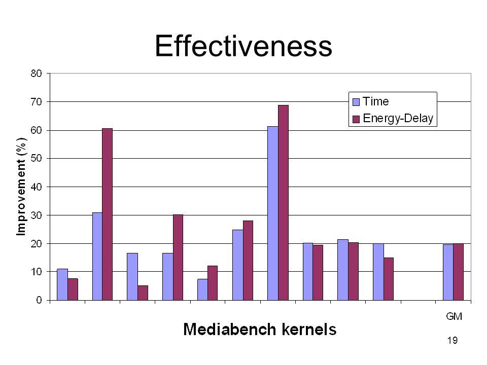 Effectiveness 19