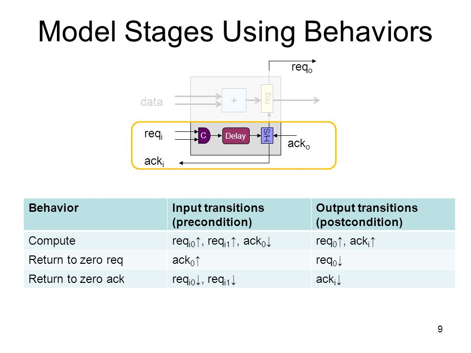 Model Stages Using Behaviors + reg Delay C H/S data req i ack i ack o req o BehaviorInput transitions (precondition) Output transitions (postcondition) Computereq i0, req i1, ack 0 req 0, ack i Return to zero reqack 0 req 0 Return to zero ackreq i0, req i1 ack i 9