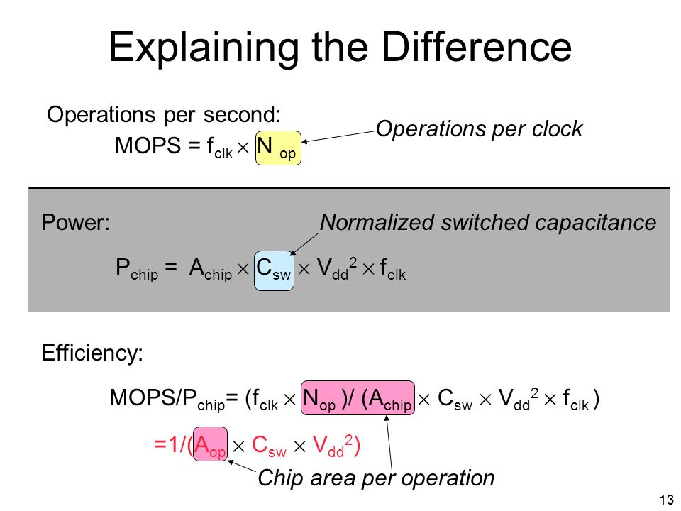 13 Explaining the Difference Operations per second: MOPS = f clk £ N op Operations per clock Chip area per operation Efficiency: MOPS/P chip = (f clk £ N op )/ (A chip £ C sw £ V dd 2 £ f clk ) =1/(A op £ C sw £ V dd 2 ) Normalized switched capacitancePower: P chip = A chip £ C sw £ V dd 2 £ f clk
