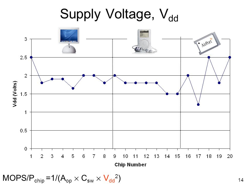 14 Supply Voltage, V dd MOPS/P chip =1/(A op £ C sw £ V dd 2 )