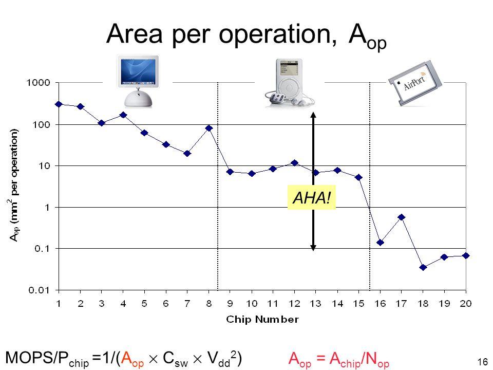 16 Area per operation, A op A op = A chip /N op MOPS/P chip =1/(A op £ C sw £ V dd 2 ) AHA!