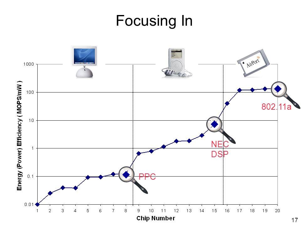 17 Focusing In PPC NEC DSP 802.11a