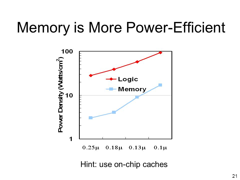 21 Memory is More Power-Efficient Hint: use on-chip caches
