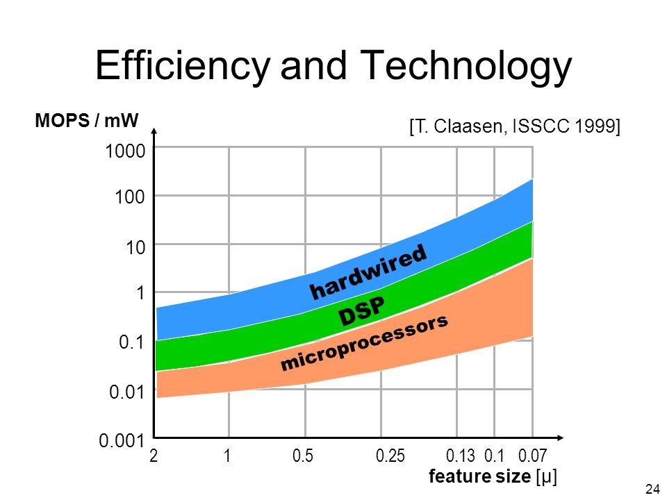 24 Efficiency and Technology 1000 100 10 1 0.1 0.01 0.001 210.50.250.130.10.07 MOPS / mW feature size [µ] hardwired microprocessors [T.
