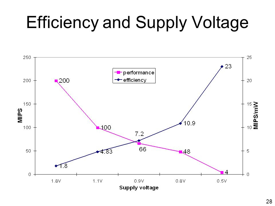 28 Efficiency and Supply Voltage