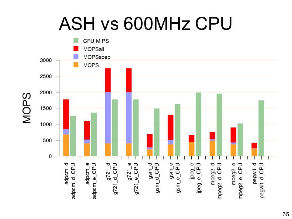 35 ASH vs 600MHz CPU