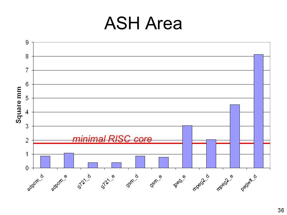 36 ASH Area minimal RISC core