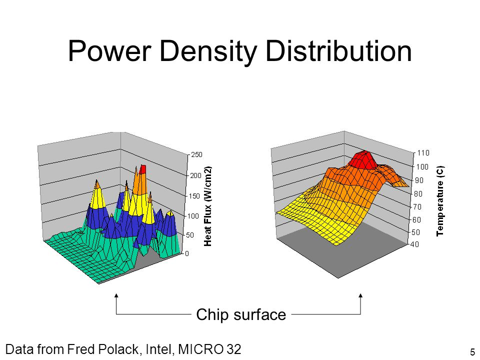 5 Power Density Distribution Chip surface Data from Fred Polack, Intel, MICRO 32