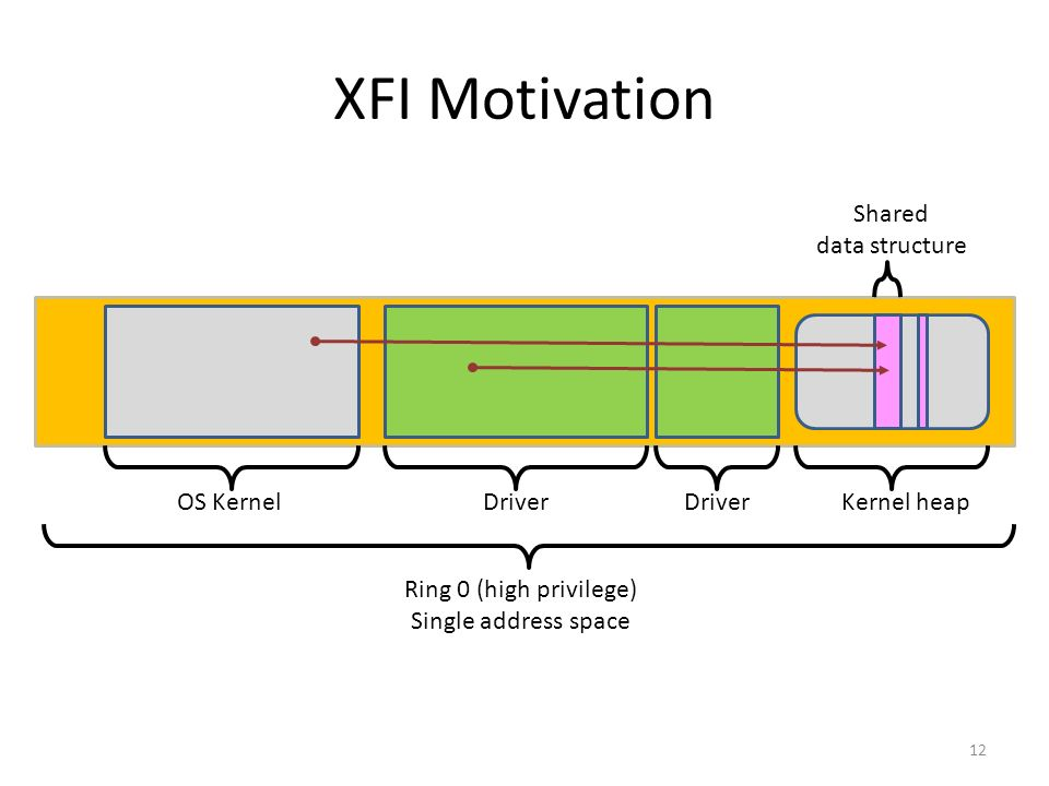 XFI Motivation 12 OS KernelDriver Ring 0 (high privilege) Single address space Kernel heap Shared data structure