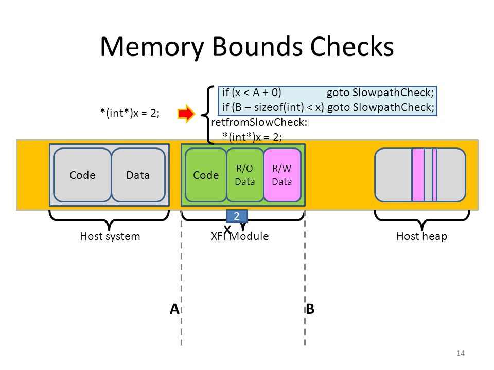 Memory Bounds Checks 14 Host systemXFI Module Data R/O Data R/W Data Code AB Host heap *(int*)x = 2; if (x < A + 0) goto SlowpathCheck; if (B – sizeof
