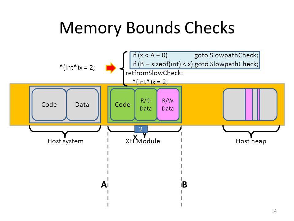 Memory Bounds Checks 14 Host systemXFI Module Data R/O Data R/W Data Code AB Host heap *(int*)x = 2; if (x < A + 0) goto SlowpathCheck; if (B – sizeof(int) < x) goto SlowpathCheck; retfromSlowCheck: *(int*)x = 2; 2 x