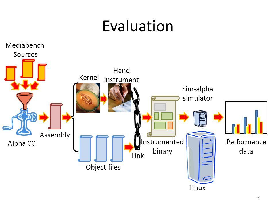 Evaluation 16 Assembly Sim-alpha simulator Alpha CC Mediabench Sources Instrumented binary Performance data Linux Hand instrument Kernel Link Object files