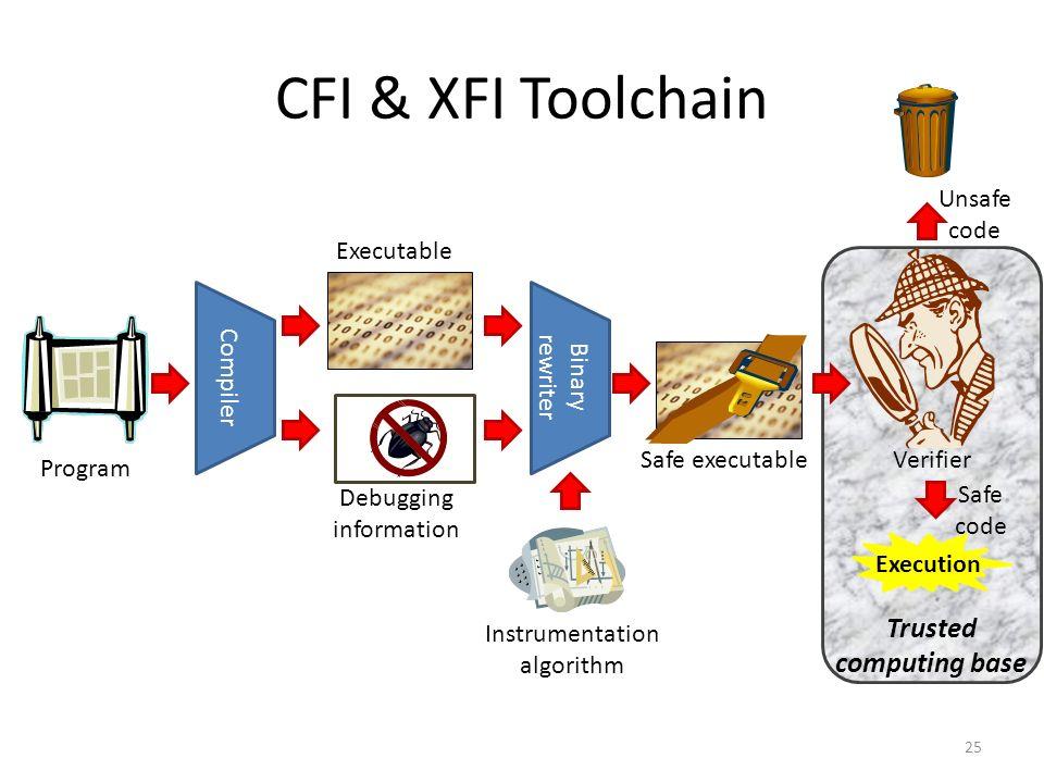 CFI & XFI Toolchain 25 Compiler Executable Debugging information Program Binary rewriter Safe executable Unsafe code Execution Safe code Verifier Instrumentation algorithm Trusted computing base