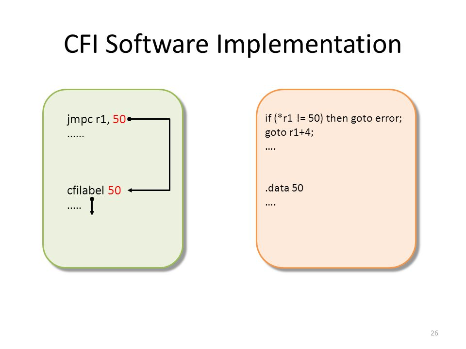CFI Software Implementation 26 jmpc r1, 50...... cfilabel 50..... if (*r1 != 50) then goto error; goto r1+4; …..data 50 ….