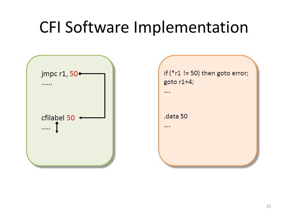 CFI Software Implementation 26 jmpc r1, 50......cfilabel 50.....