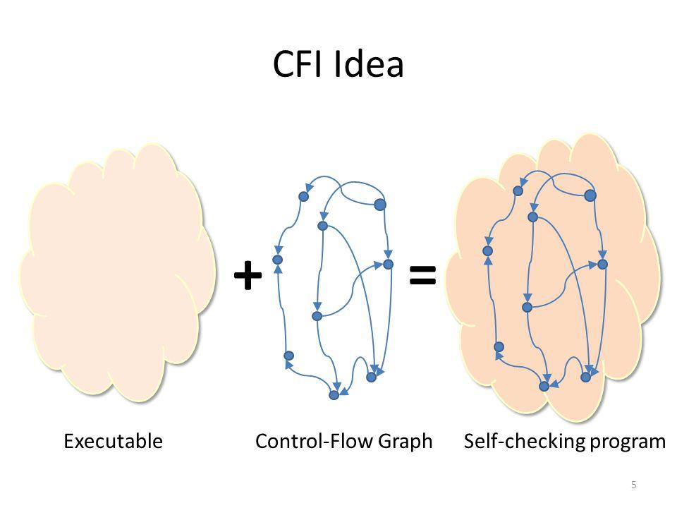 CFI Idea 5 ExecutableControl-Flow Graph += Self-checking program