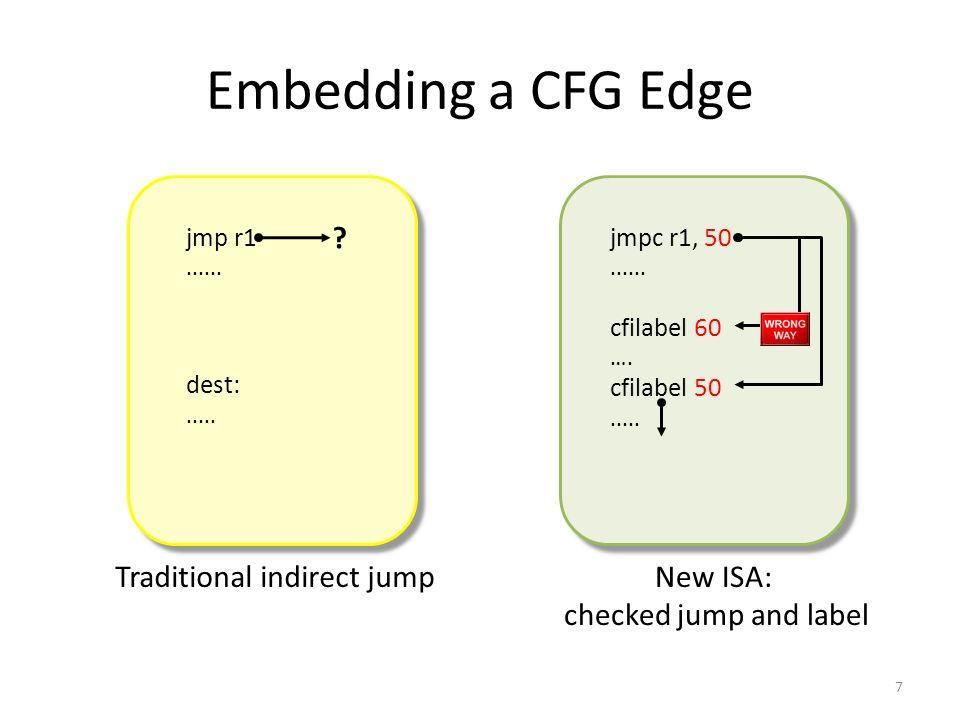 Embedding a CFG Edge 7 jmpc r1, 50......cfilabel 60 ….