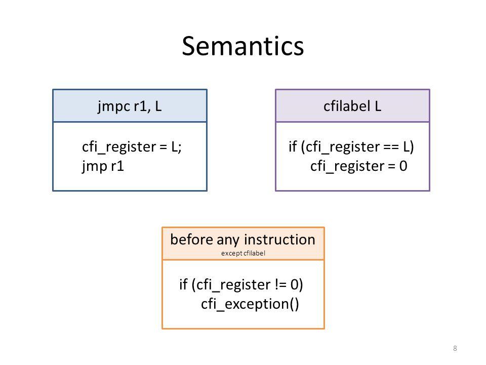 Semantics 8 jmpc r1, Lcfilabel L cfi_register = L; jmp r1 if (cfi_register == L) cfi_register = 0 before any instruction except cfilabel if (cfi_register != 0) cfi_exception()