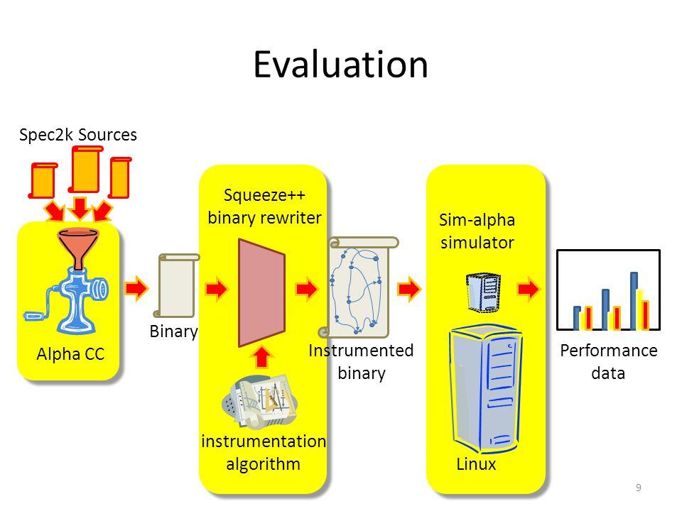 Evaluation 9 Binary Squeeze++ binary rewriter instrumentation algorithm Sim-alpha simulator Alpha CC Spec2k Sources Instrumented binary Performance data Linux