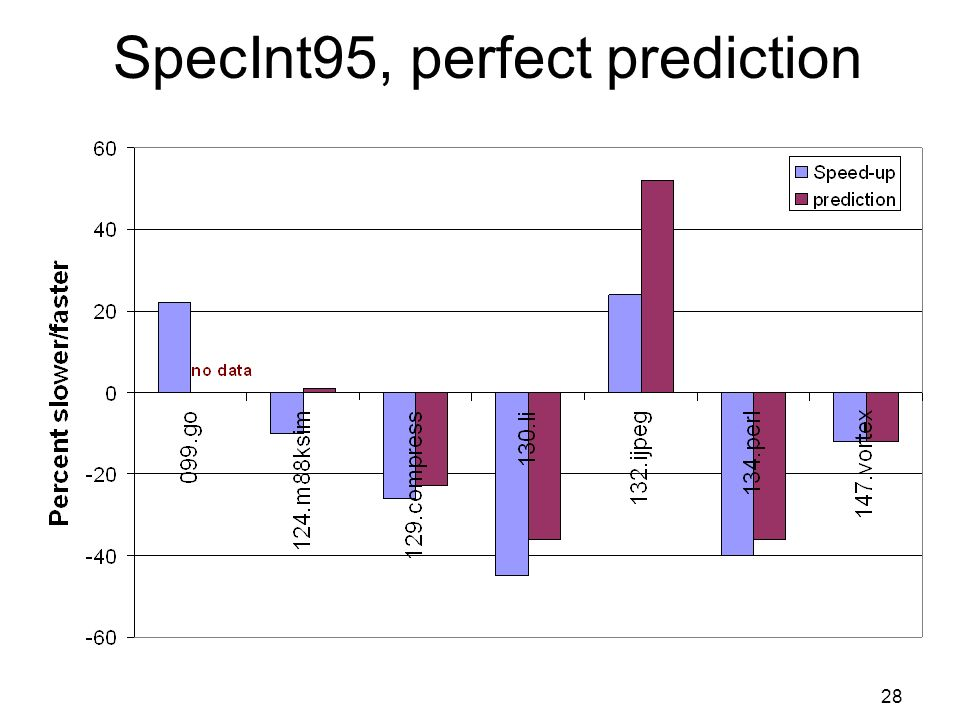 28 SpecInt95, perfect prediction