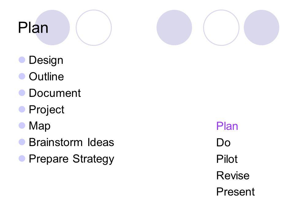 Plan Design Outline Document Project Map Brainstorm Ideas Prepare Strategy Plan Do Pilot Revise Present