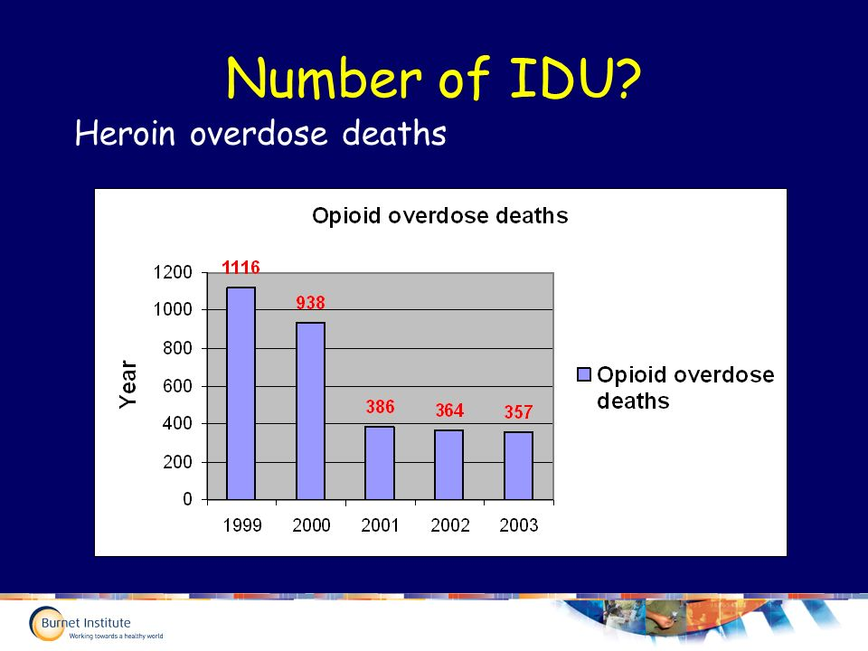 Number of IDU Heroin overdose deaths