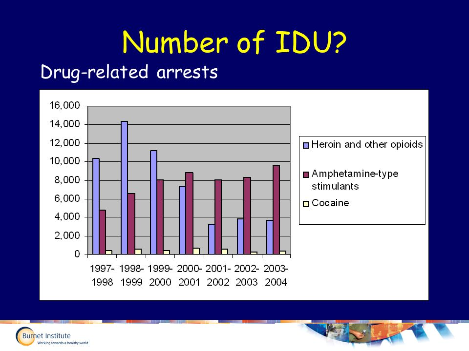 Number of IDU Drug-related arrests