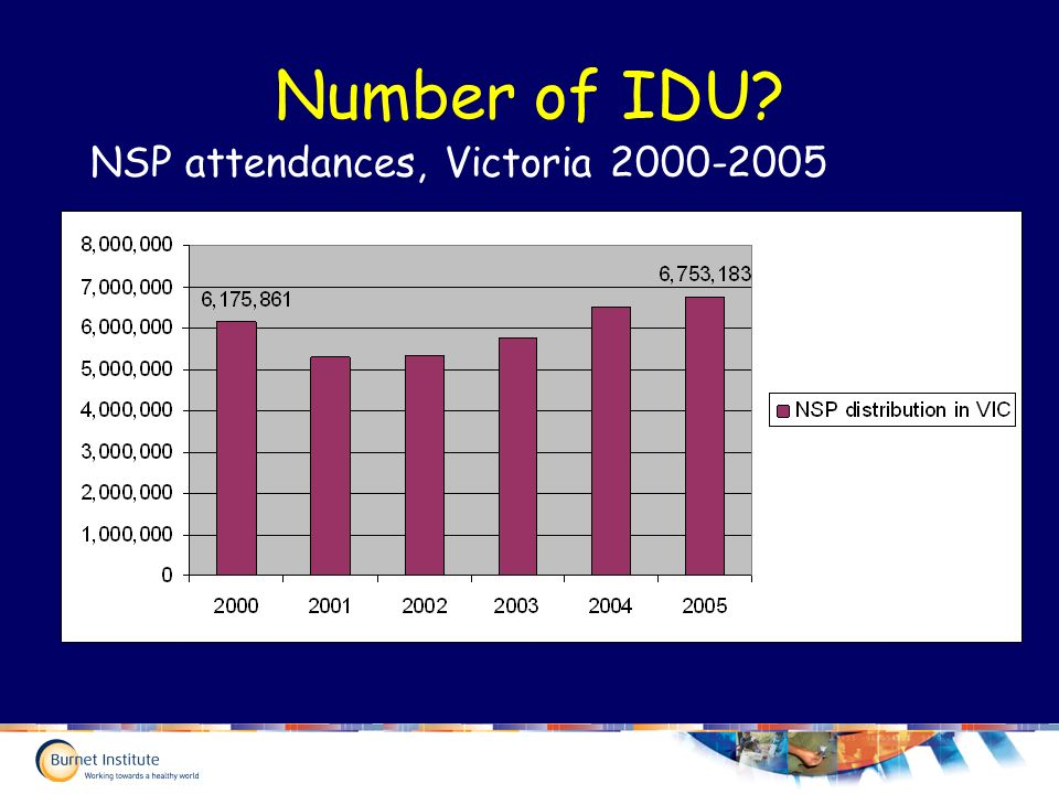 Number of IDU NSP attendances, Victoria