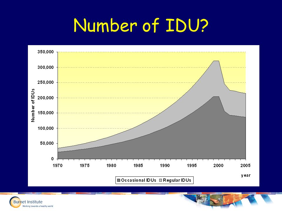 Number of IDU