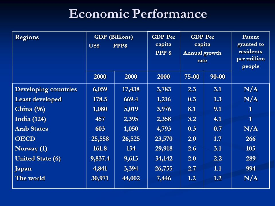 Economic Performance Patent granted to residents per million people GDP Per capita Annual growth rate GDP Per capita PPP $ GDP (Billions) US$ PPP$ Regions 90-0075-00200020002000 N/AN/A11N/A266103289994N/A3.11.39.14.10.71.73.12.21.11.22.30.38.13.20.32.02.62.02.71.23,7831,2163,9762,3584,79323,57029,91834,14226,7557,44617,438669.45,0192,3951,05026,5251349,6133,39444,0026,059178.51,08045760325,558161.89,837.44,84130,971 Developing countries Least developed China (96) India (124) Arab States OECD Norway (1) United State (6) Japan The world