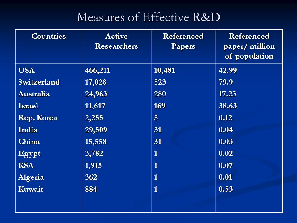 Measures of Effective R&D Referenced paper/ million of population Referenced Papers Active Researchers Countries 42.9979.917.2338.630.120.040.030.020.070.010.5310,481523280169531311111466,21117,02824,96311,6172,25529,50915,5583,7821,915362884USASwitzerlandAustraliaIsrael Rep.
