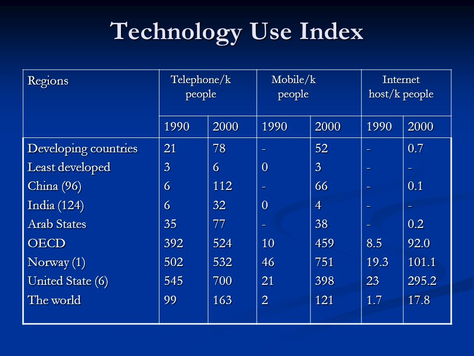 Technology Use Index Internet host/k people Mobile/k people Telephone/k people Regions 200019902000199020001990 0.7-0.1-0.292.0101.1295.217.8-----8.519.3231.752366438459751398121-0-0-10462127861123277524532700163213663539250254599 Developing countries Least developed China (96) India (124) Arab States OECD Norway (1) United State (6) The world