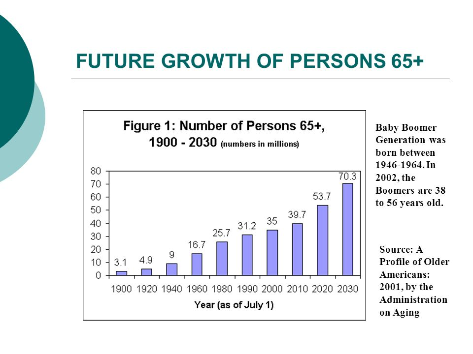 FUTURE GROWTH OF PERSONS 65+ Source: A Profile of Older Americans: 2001, by the Administration on Aging Baby Boomer Generation was born between 1946-1964.
