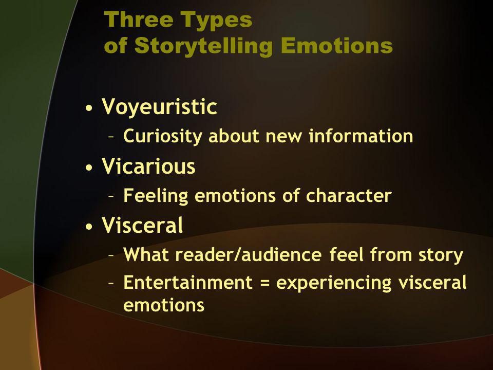 Three Types of Storytelling Emotions Voyeuristic –Curiosity about new information Vicarious –Feeling emotions of character Visceral –What reader/audie