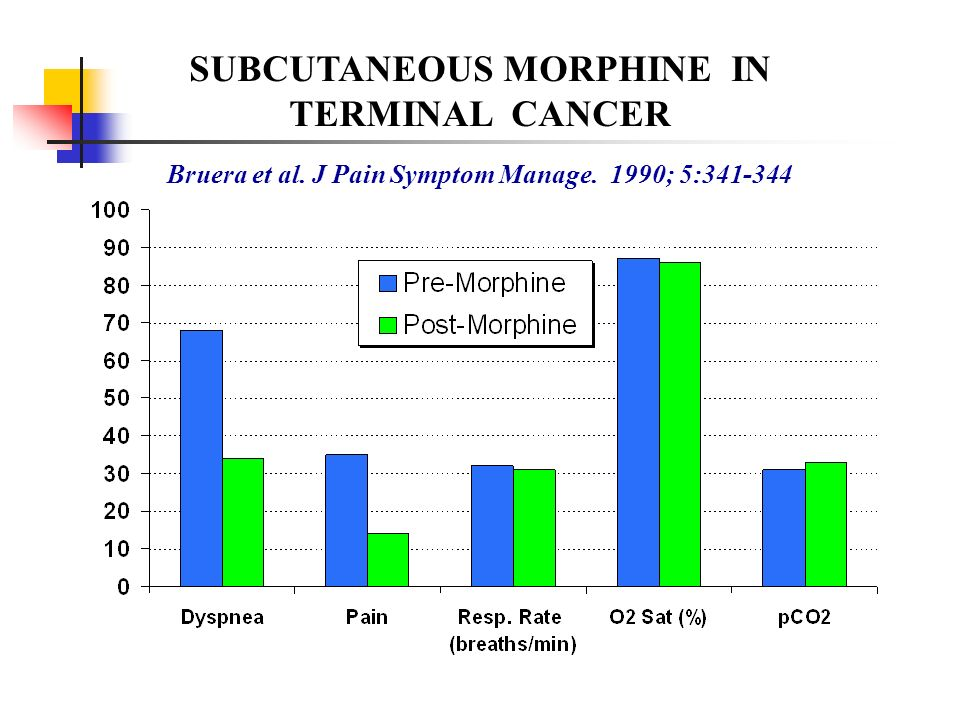 SUBCUTANEOUS MORPHINE IN TERMINAL CANCER Bruera et al. J Pain Symptom Manage. 1990; 5:341-344