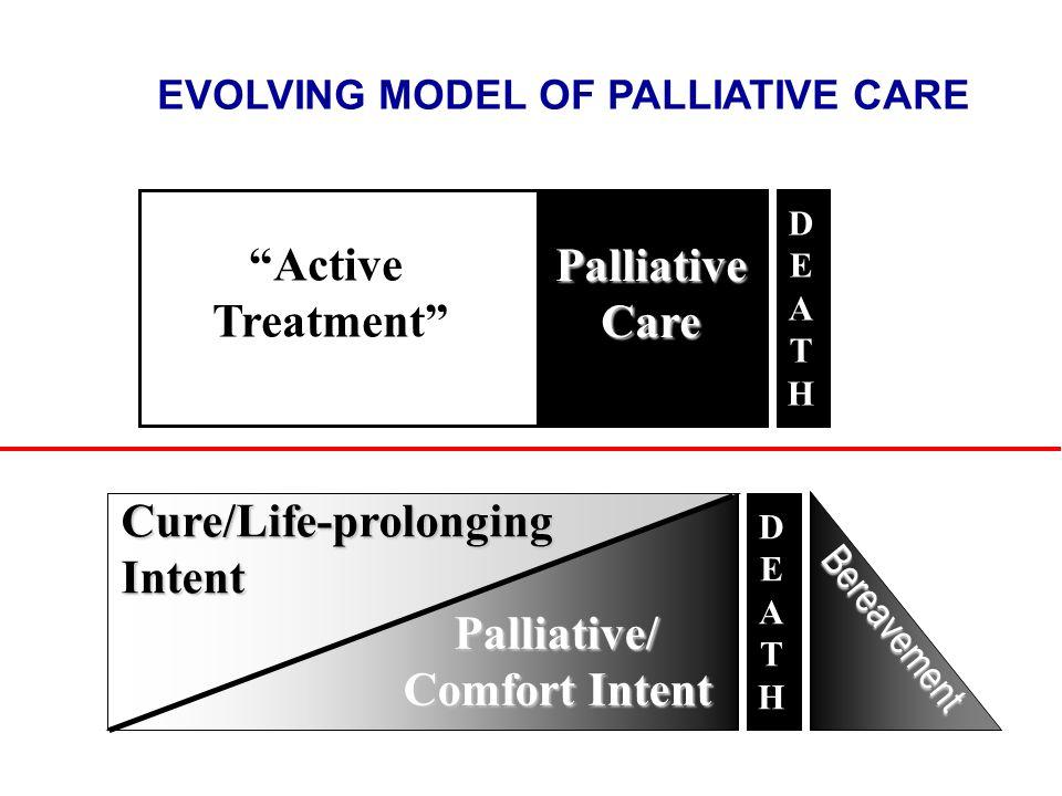 Cure/Life-prolongingIntent Palliative/ Comfort Intent Bereavement DEATHDEATH Active Treatment PalliativeCare DEATHDEATH EVOLVING MODEL OF PALLIATIVE C