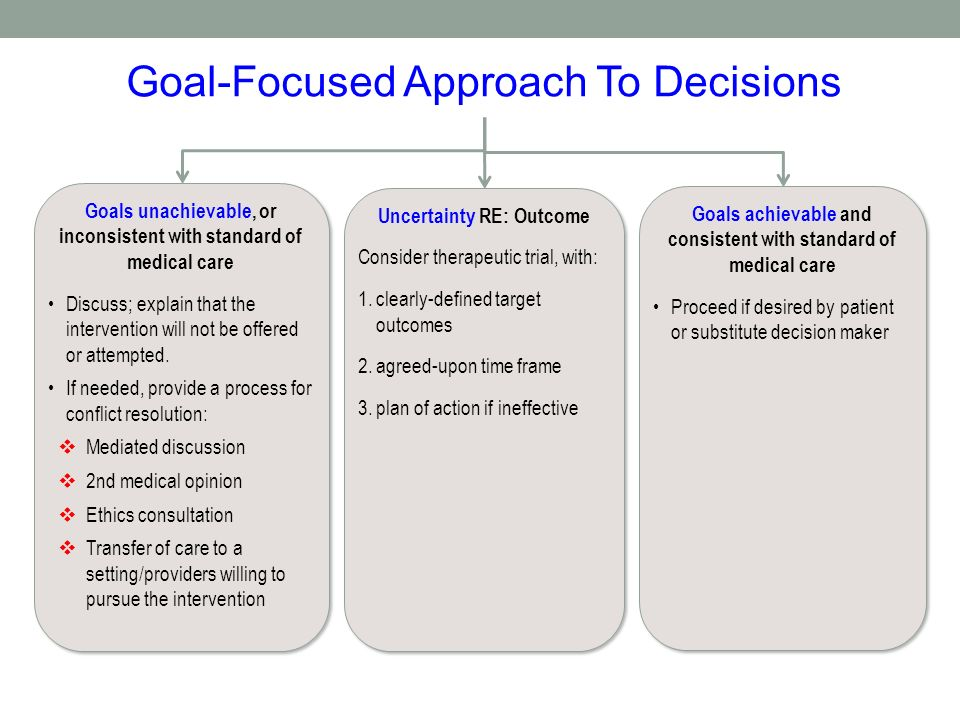 Goal-Focused Approach To Decisions Goals unachievable, or inconsistent with standard of medical care Discuss; explain that the intervention will not be offered or attempted.