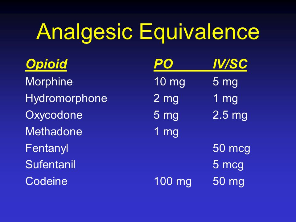 Analgesic Equivalence Opioid Morphine Hydromorphone Oxycodone Methadone Fentanyl Sufentanil Codeine POIV/SC 10 mg5 mg 2 mg1 mg 5 mg2.5 mg 1 mg 50 mcg