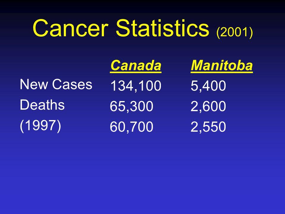 Cancer Statistics (2001) Canada 134,100 65,300 60,700 Manitoba 5,400 2,600 2,550 New Cases Deaths (1997)