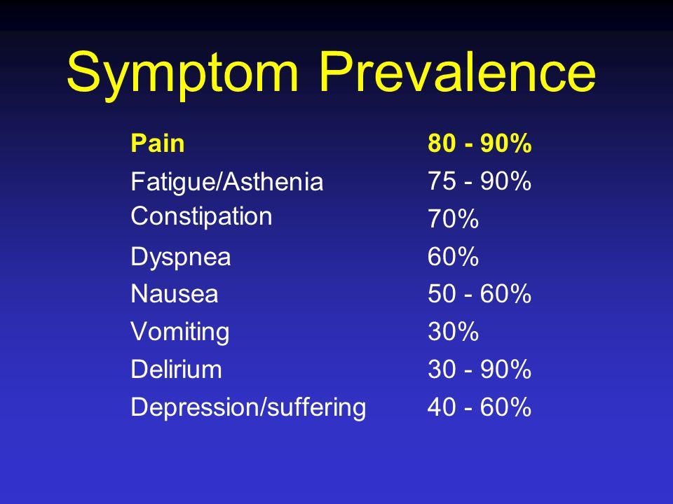 Symptom Prevalence Pain Fatigue/Asthenia Constipation Dyspnea Nausea Vomiting Delirium Depression/suffering 80 - 90% 75 - 90% 70% 60% 50 - 60% 30% 30