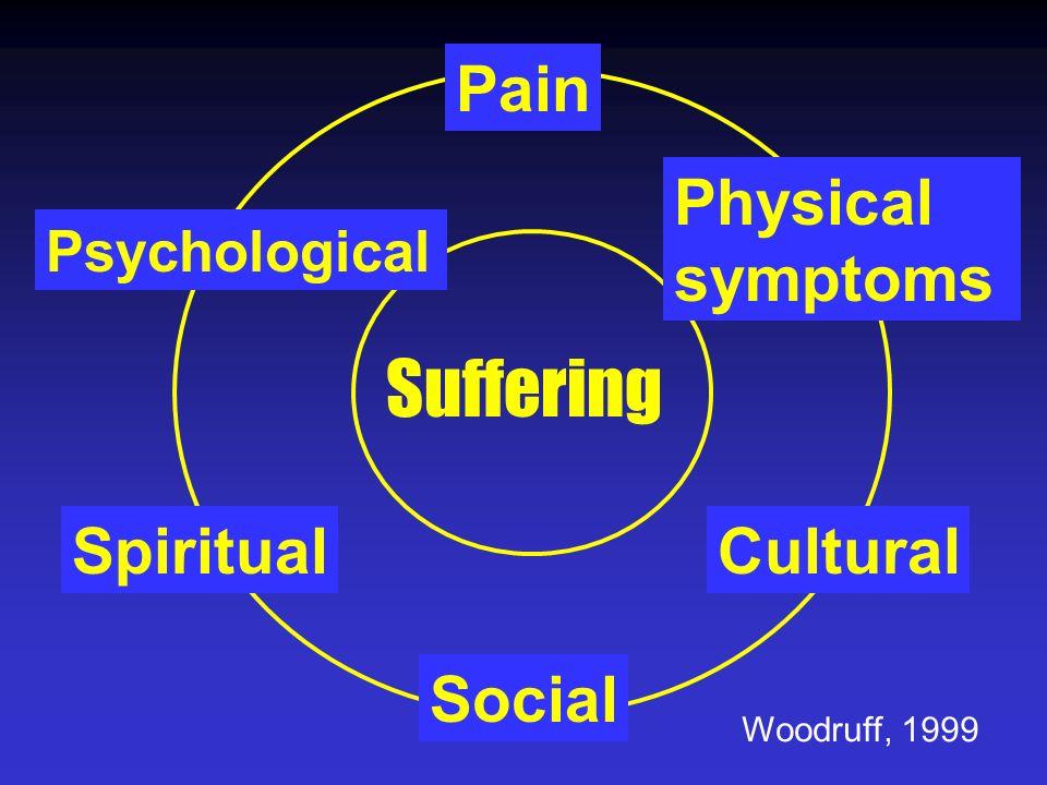 Pain Physical symptoms Psychological Social CulturalSpiritual Suffering Woodruff, 1999