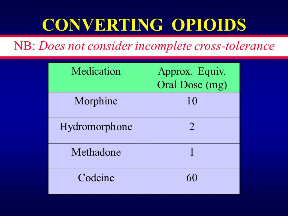 CONVERTING OPIOIDS MedicationApprox. Equiv.