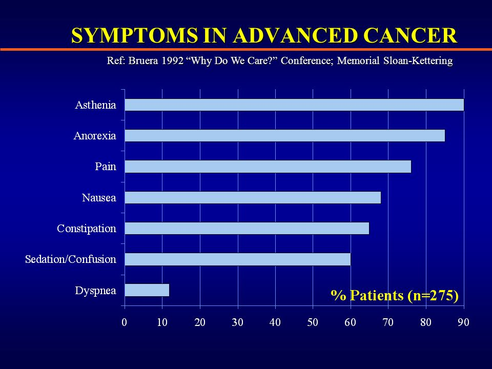 SYMPTOMS IN ADVANCED CANCER Ref: Bruera 1992 Why Do We Care Conference; Memorial Sloan-Kettering