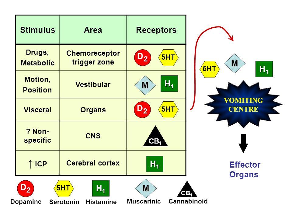 StimulusAreaReceptors Drugs, Metabolic Chemoreceptor trigger zone Motion, Position Vestibular VisceralOrgans ? Non- specific CNS ICP Cerebral cortex D