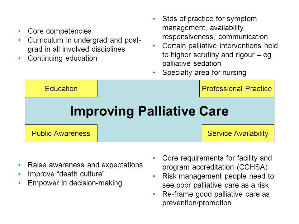 Improving Palliative Care Core competencies Curriculum in undergrad and post- grad in all involved disciplines Continuing education Education Professi