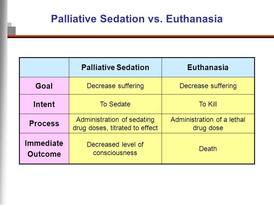 Palliative Sedation vs. Euthanasia Palliative SedationEuthanasia Goal Decrease suffering Intent To SedateTo Kill Process Administration of sedating dr