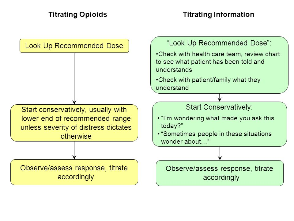 Look Up Recommended Dose Look Up Recommended Dose: Check with health care team, review chart to see what patient has been told and understands Check w